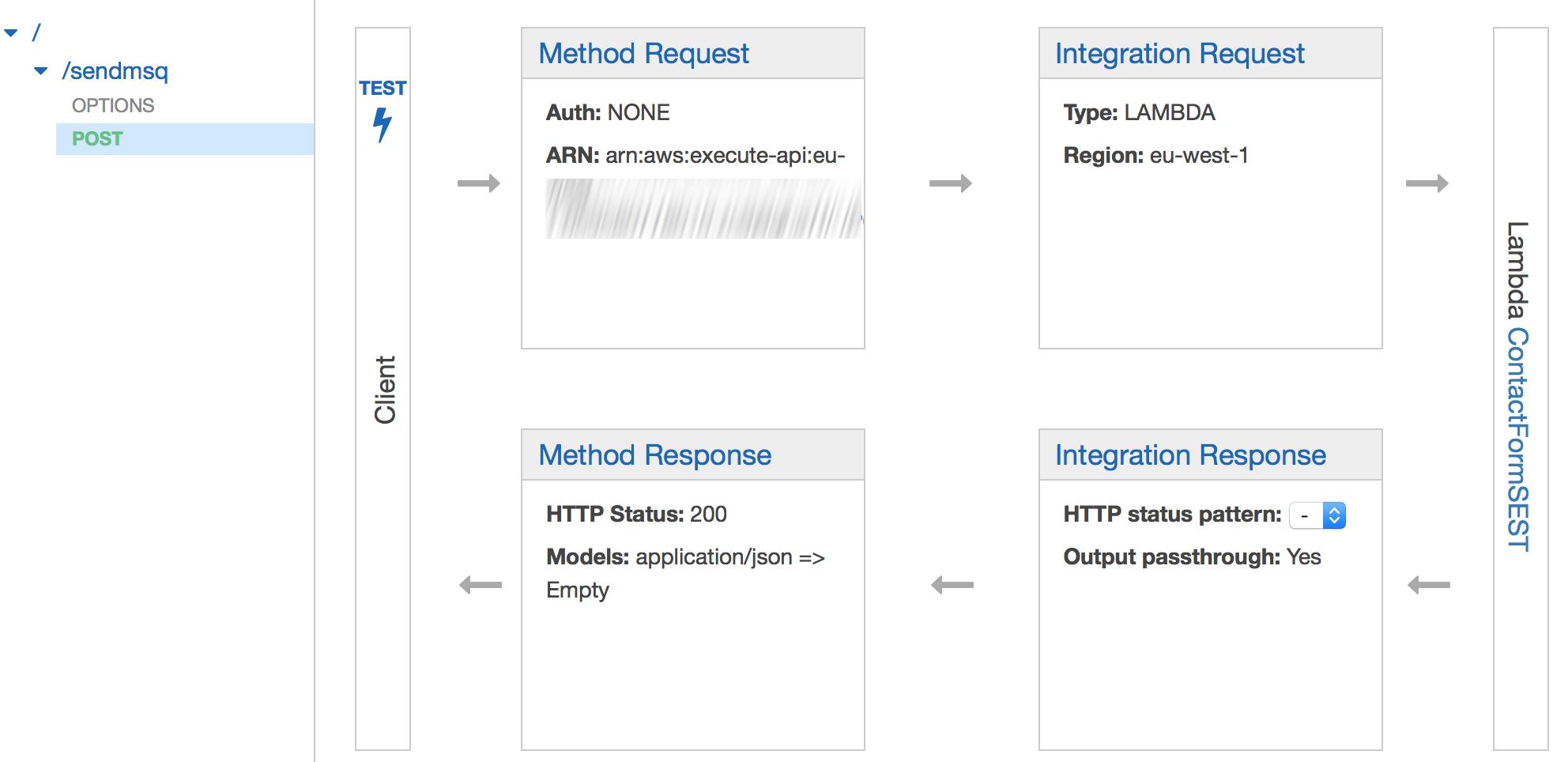API Konfiguracja