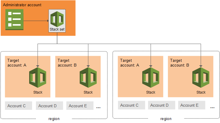 AWS CloudFormation StackSets